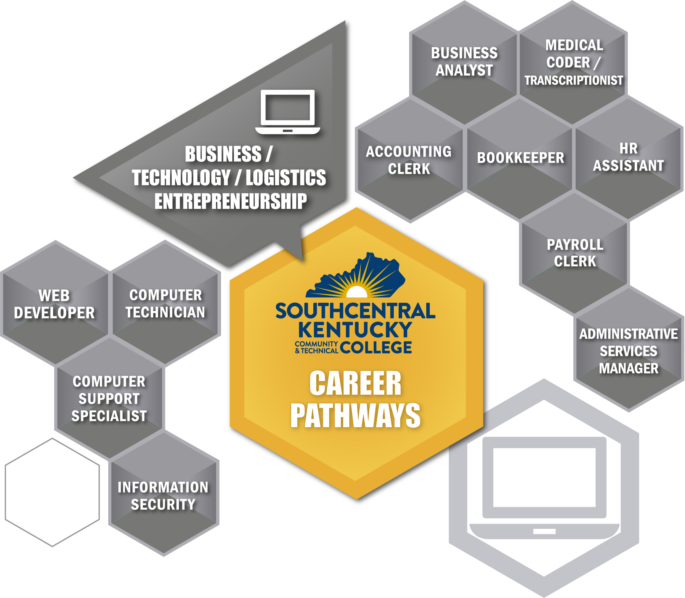 Conventional career sector with related careers. Same careers listed below the image.