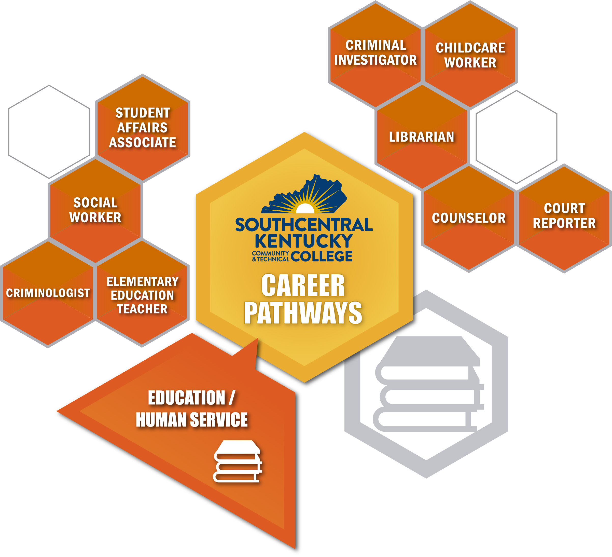 Social career sector with related careers listed. Same careers listed below the image.